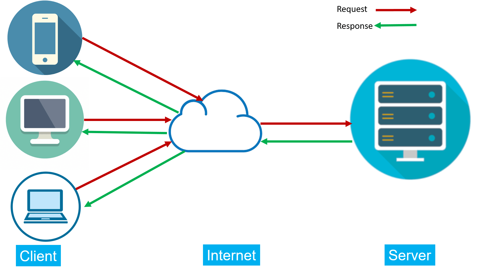 What is server - BytesofGigabytes