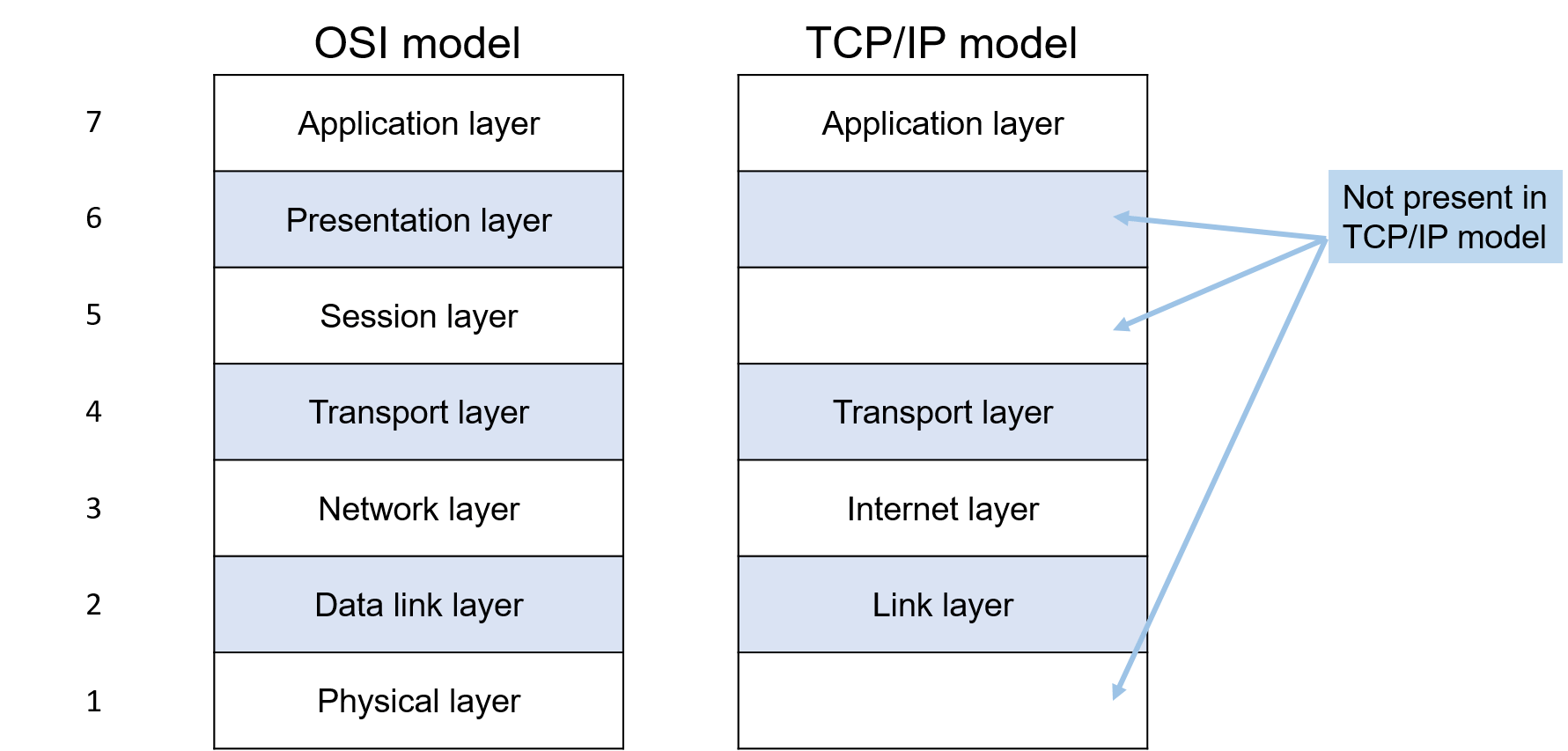 TCP IP model - BytesofGigabytes