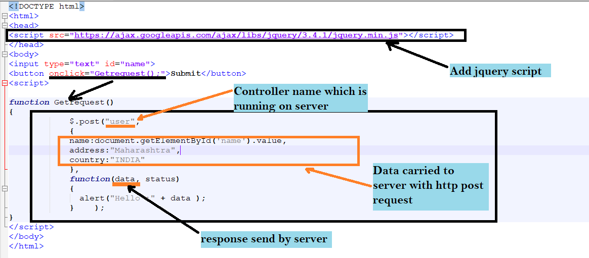 jquery POST request from javascript